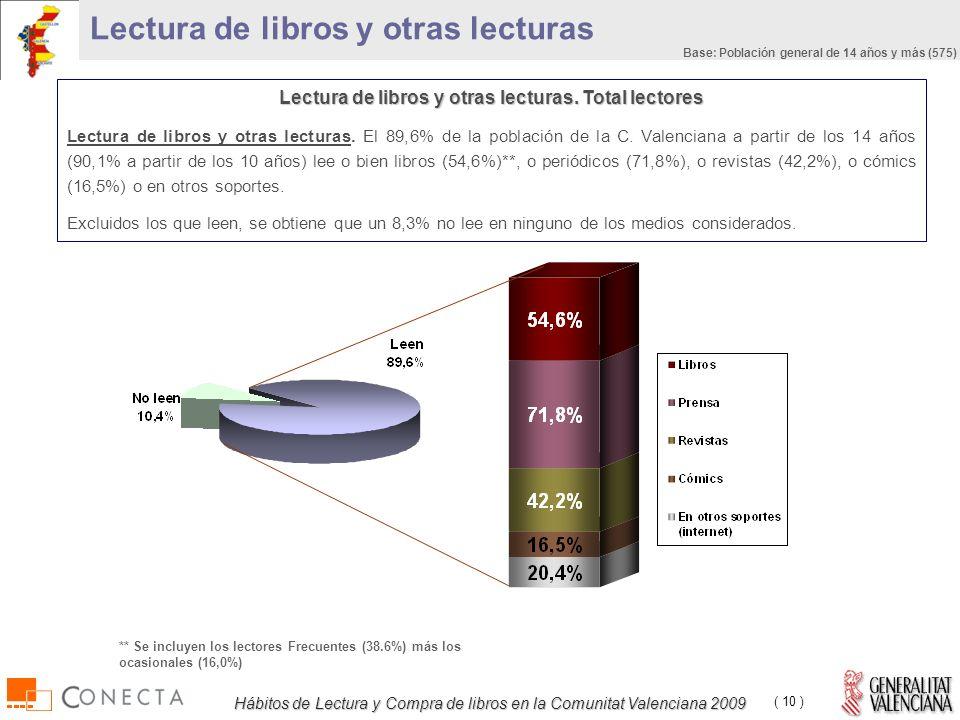 Hábitos de Lectura y Compra de libros en la Comunitat Valenciana 2009 ( 10 ) Lectura de libros y otras lecturas.