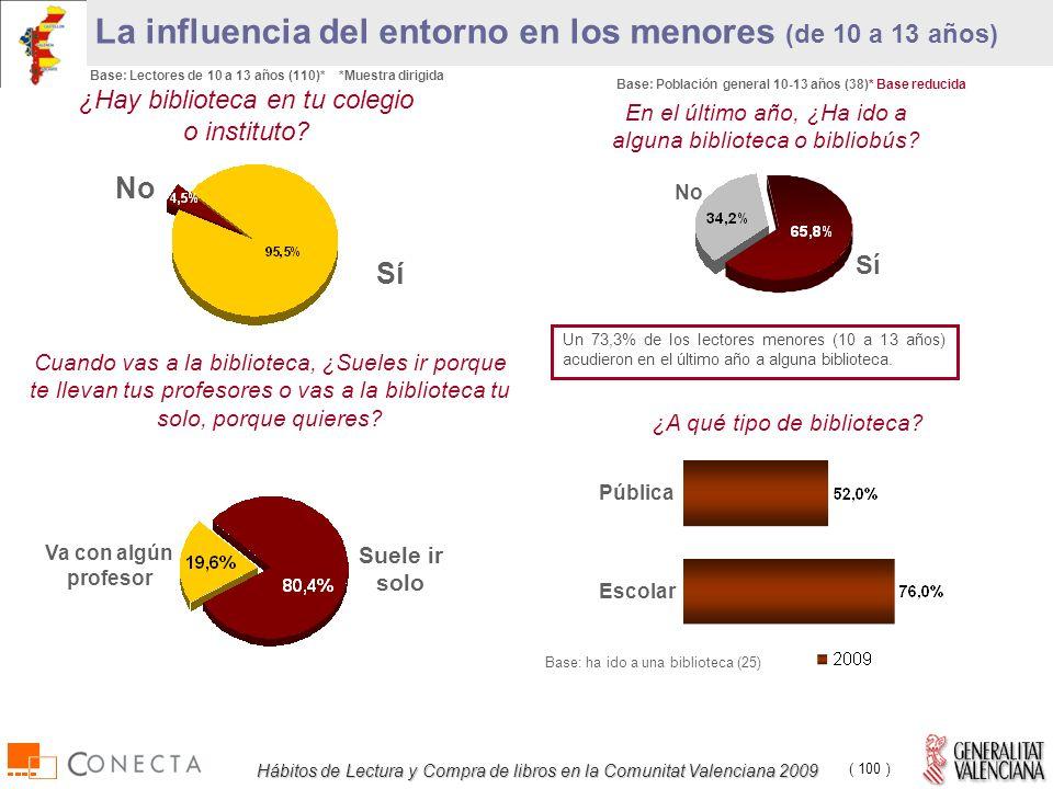 Hábitos de Lectura y Compra de libros en la Comunitat Valenciana 2009 ( 100 ) La influencia del entorno en los menores (de 10 a 13 años) ¿Hay biblioteca en tu colegio o instituto.