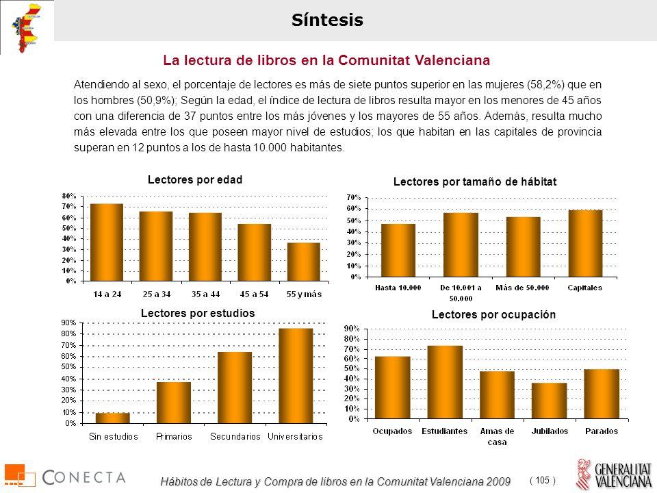 Hábitos de Lectura y Compra de libros en la Comunitat Valenciana 2009 ( 105 ) Atendiendo al sexo, el porcentaje de lectores es más de siete puntos superior en las mujeres (58,2%) que en los hombres (50,9%); Según la edad, el índice de lectura de libros resulta mayor en los menores de 45 años con una diferencia de 37 puntos entre los más jóvenes y los mayores de 55 años.