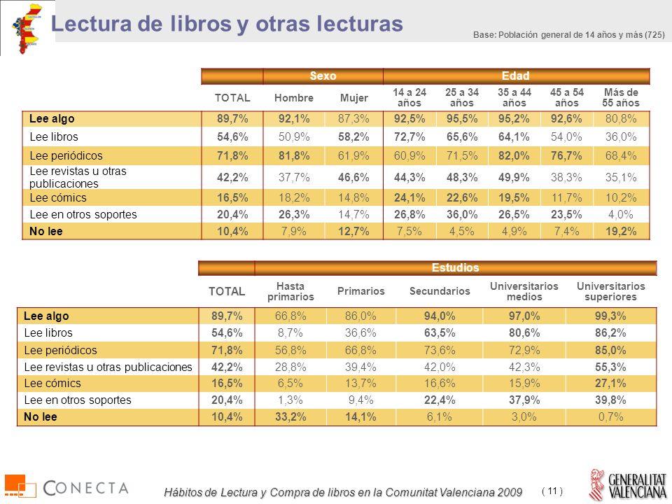 Hábitos de Lectura y Compra de libros en la Comunitat Valenciana 2009 ( 11 ) Lectura de libros y otras lecturas Base: Población general de 14 años y más (725) SexoEdad TOTALHombreMujer 14 a 24 años 25 a 34 años 35 a 44 años 45 a 54 años Más de 55 años Lee algo89,7%92,1%87,3%92,5%95,5%95,2%92,6%80,8% Lee libros54,6%50,9%58,2%72,7%65,6%64,1%54,0%36,0% Lee periódicos71,8%81,8%61,9%60,9%71,5%82,0%76,7%68,4% Lee revistas u otras publicaciones 42,2%37,7%46,6%44,3%48,3%49,9%38,3%35,1% Lee cómics16,5%18,2%14,8%24,1%22,6%19,5%11,7%10,2% Lee en otros soportes20,4%26,3%14,7%26,8%36,0%26,5%23,5%4,0% No lee10,4%7,9%12,7%7,5%4,5%4,9%7,4%19,2% Estudios TOTAL Hasta primarios PrimariosSecundarios Universitarios medios Universitarios superiores Lee algo89,7%66,8%86,0%94,0%97,0%99,3% Lee libros54,6%8,7%36,6%63,5%80,6%86,2% Lee periódicos71,8%56,8%66,8%73,6%72,9%85,0% Lee revistas u otras publicaciones42,2%28,8%39,4%42,0%42,3%55,3% Lee cómics16,5%6,5%13,7%16,6%15,9%27,1% Lee en otros soportes20,4%1,3%9,4%22,4%37,9%39,8% No lee10,4%33,2%14,1%6,1%3,0%0,7%