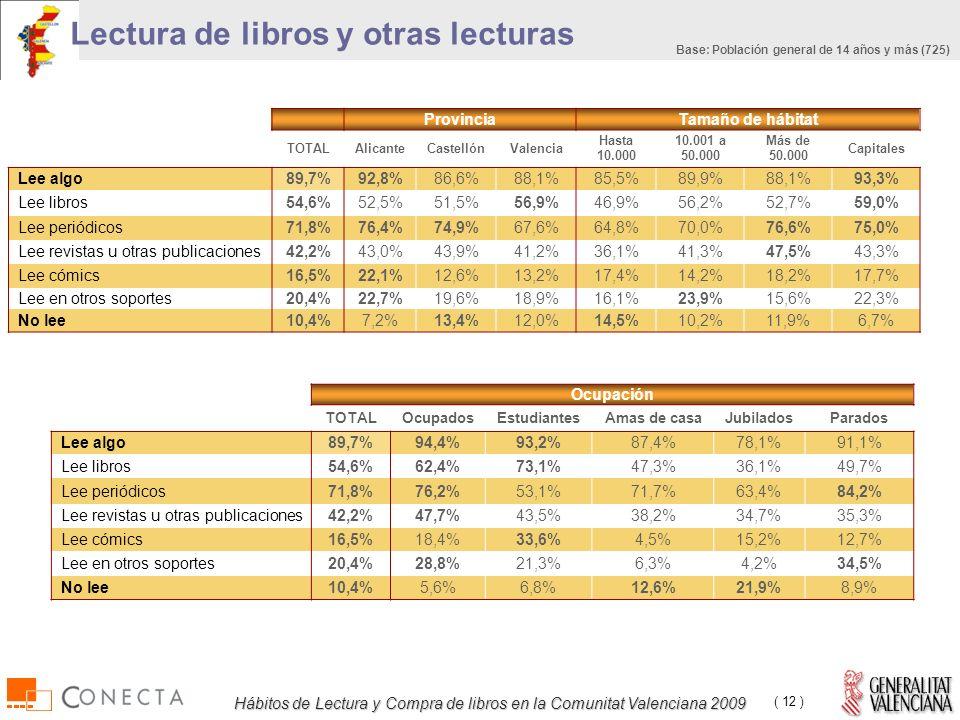 Hábitos de Lectura y Compra de libros en la Comunitat Valenciana 2009 ( 12 ) Lectura de libros y otras lecturas ProvinciaTamaño de hábitat TOTALAlicanteCastellónValencia Hasta 10.000 10.001 a 50.000 Más de 50.000 Capitales Lee algo89,7%92,8%86,6%88,1%85,5%89,9%88,1%93,3% Lee libros54,6%52,5%51,5%56,9%46,9%56,2%52,7%59,0% Lee periódicos71,8%76,4%74,9%67,6%64,8%70,0%76,6%75,0% Lee revistas u otras publicaciones42,2%43,0%43,9%41,2%36,1%41,3%47,5%43,3% Lee cómics16,5%22,1%12,6%13,2%17,4%14,2%18,2%17,7% Lee en otros soportes20,4%22,7%19,6%18,9%16,1%23,9%15,6%22,3% No lee10,4%7,2%13,4%12,0%14,5%10,2%11,9%6,7% Ocupación TOTALOcupadosEstudiantesAmas de casaJubiladosParados Lee algo89,7%94,4%93,2%87,4%78,1%91,1% Lee libros54,6%62,4%73,1%47,3%36,1%49,7% Lee periódicos71,8%76,2%53,1%71,7%63,4%84,2% Lee revistas u otras publicaciones42,2%47,7%43,5%38,2%34,7%35,3% Lee cómics16,5%18,4%33,6%4,5%15,2%12,7% Lee en otros soportes20,4%28,8%21,3%6,3%4,2%34,5% No lee10,4%5,6%6,8%12,6%21,9%8,9% Base: Población general de 14 años y más (725)