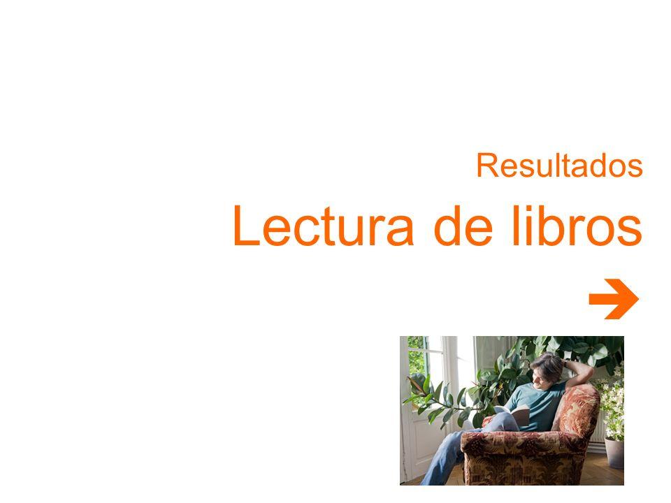 Resultados Lectura de libros