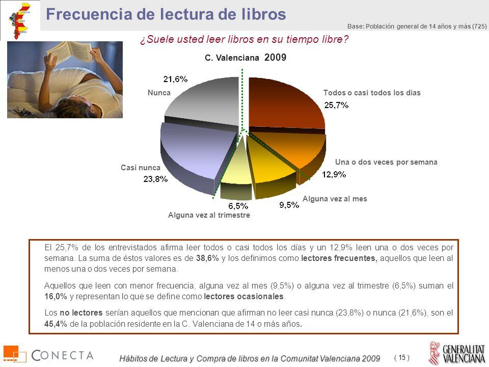 Hábitos de Lectura y Compra de libros en la Comunitat Valenciana 2009 ( 15 ) ¿Suele usted leer libros en su tiempo libre.