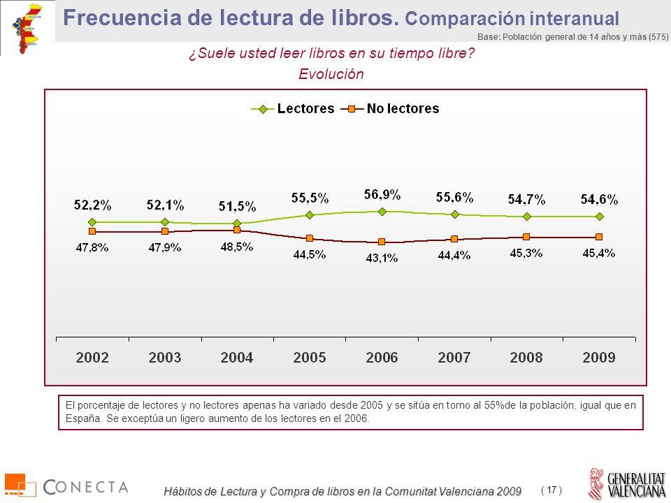 Hábitos de Lectura y Compra de libros en la Comunitat Valenciana 2009 ( 17 ) Base: Población general de 14 años y más (575) ¿Suele usted leer libros en su tiempo libre.