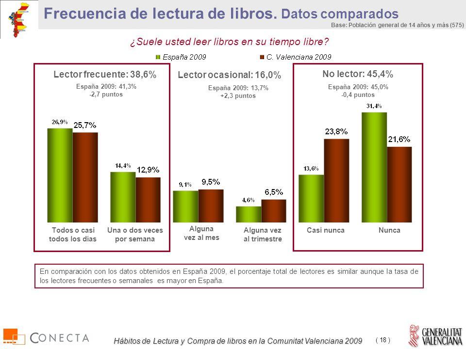 Hábitos de Lectura y Compra de libros en la Comunitat Valenciana 2009 ( 18 ) Frecuencia de lectura de libros.