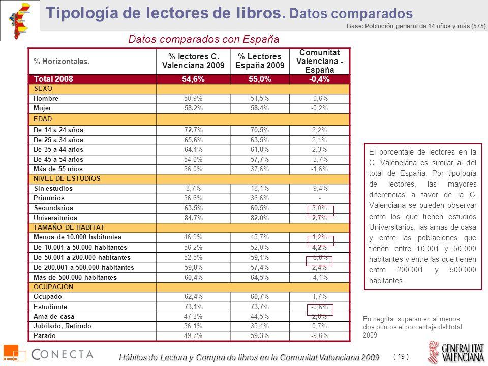 Hábitos de Lectura y Compra de libros en la Comunitat Valenciana 2009 ( 19 ) % Horizontales.