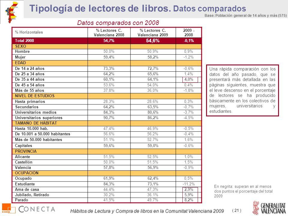 Hábitos de Lectura y Compra de libros en la Comunitat Valenciana 2009 ( 21 ) Tipología de lectores de libros.