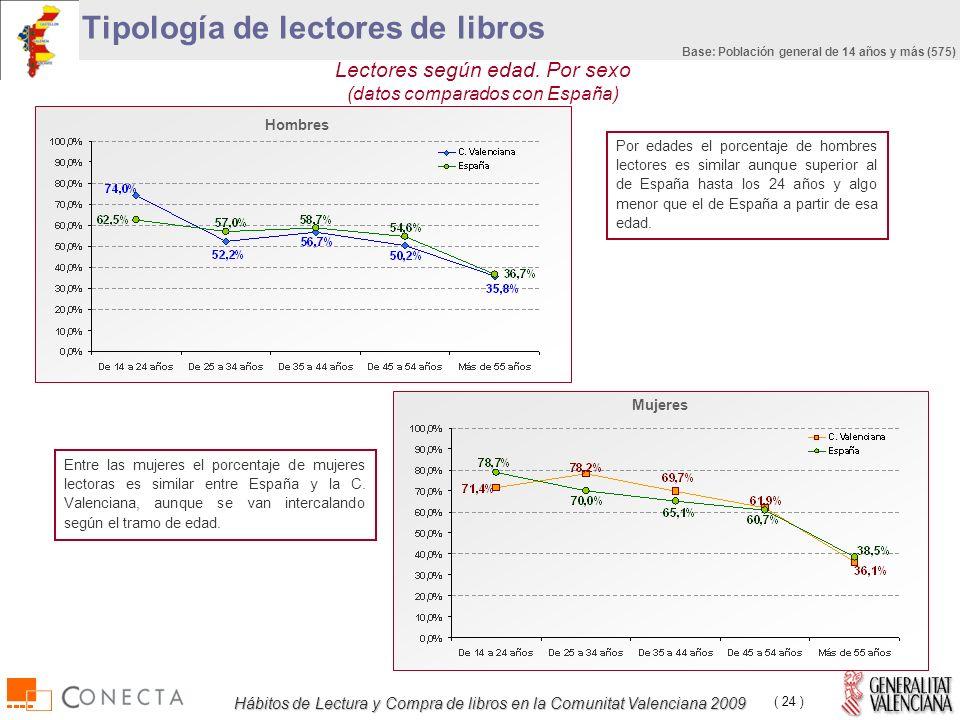 Hábitos de Lectura y Compra de libros en la Comunitat Valenciana 2009 ( 24 ) Tipología de lectores de libros Lectores según edad.