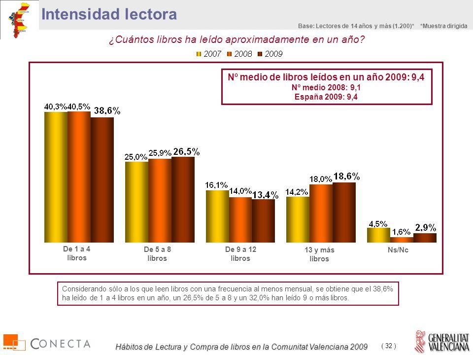 Hábitos de Lectura y Compra de libros en la Comunitat Valenciana 2009 ( 32 ) ¿Cuántos libros ha leído aproximadamente en un año.