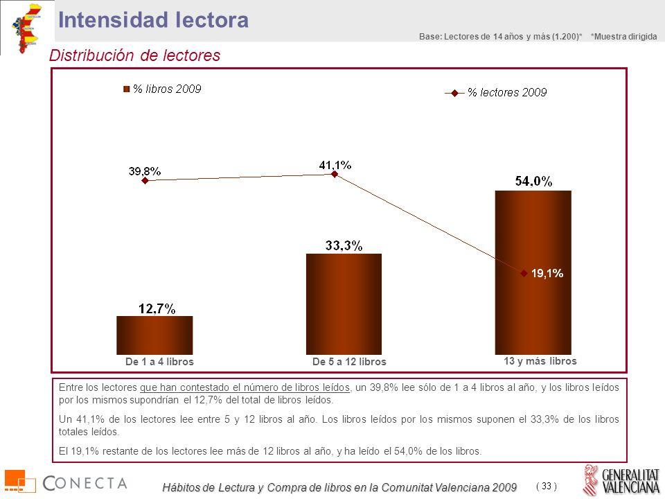 Hábitos de Lectura y Compra de libros en la Comunitat Valenciana 2009 ( 33 ) Distribución de lectores De 1 a 4 librosDe 5 a 12 libros 13 y más libros Entre los lectores que han contestado el número de libros leídos, un 39,8% lee sólo de 1 a 4 libros al año, y los libros leídos por los mismos supondrían el 12,7% del total de libros leídos.