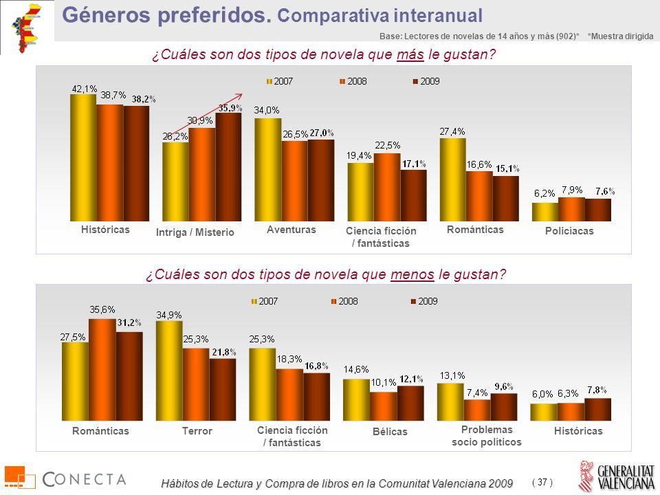 Hábitos de Lectura y Compra de libros en la Comunitat Valenciana 2009 ( 37 ) ¿Cuáles son dos tipos de novela que más le gustan.