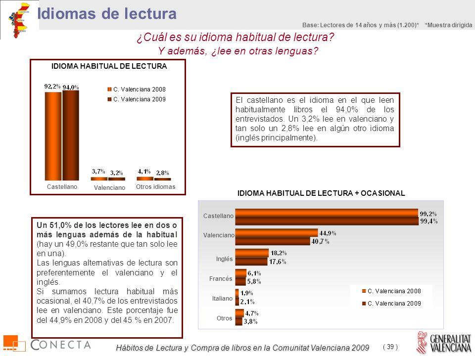 Hábitos de Lectura y Compra de libros en la Comunitat Valenciana 2009 ( 39 ) El castellano es el idioma en el que leen habitualmente libros el 94,0% de los entrevistados.