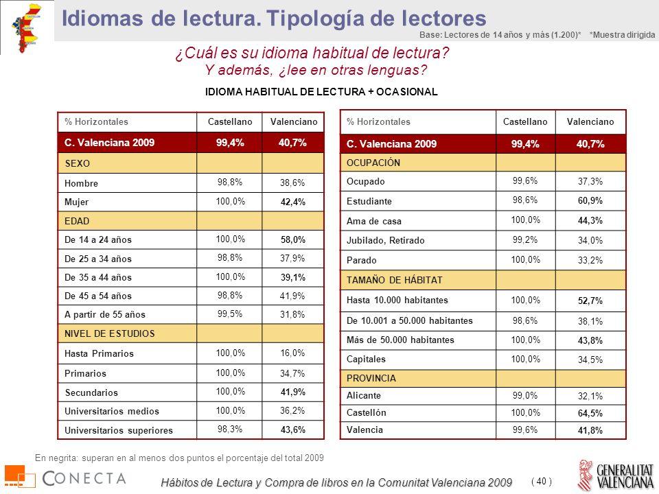 Hábitos de Lectura y Compra de libros en la Comunitat Valenciana 2009 ( 40 ) % HorizontalesCastellanoValenciano C.