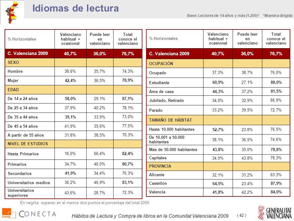 Hábitos de Lectura y Compra de libros en la Comunitat Valenciana 2009 ( 42 ) % Horizontales Valenciano habitual + ocasional Puede leer en valenciano Total conoce el valenciano C.