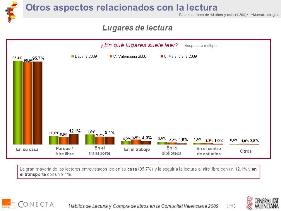 Hábitos de Lectura y Compra de libros en la Comunitat Valenciana 2009 ( 44 ) ¿En qué lugares suele leer.