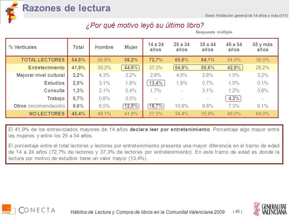 Hábitos de Lectura y Compra de libros en la Comunitat Valenciana 2009 ( 45 ) Razones de lectura ¿Por qué motivo leyó su último libro.