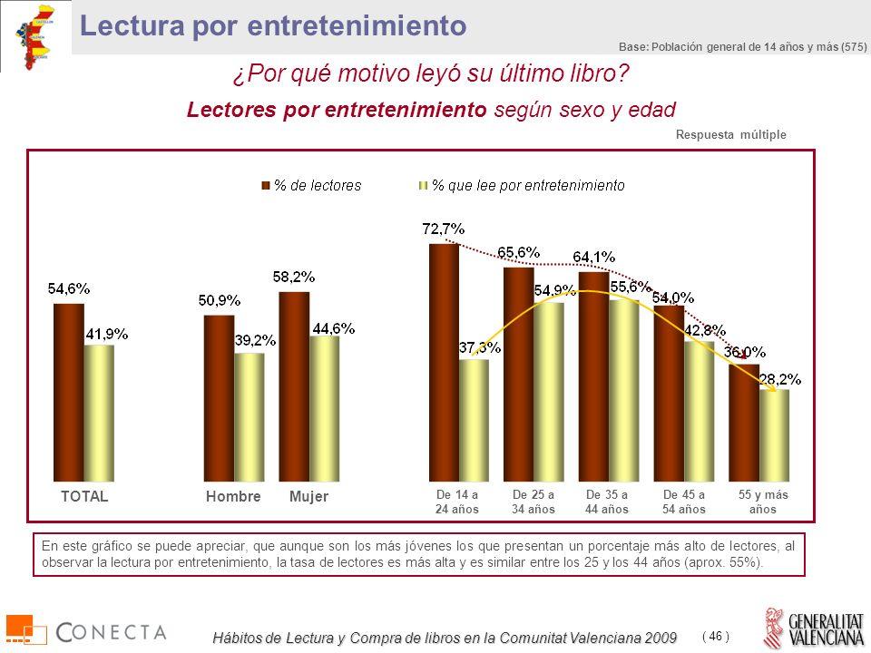 Hábitos de Lectura y Compra de libros en la Comunitat Valenciana 2009 ( 46 ) ¿Por qué motivo leyó su último libro.