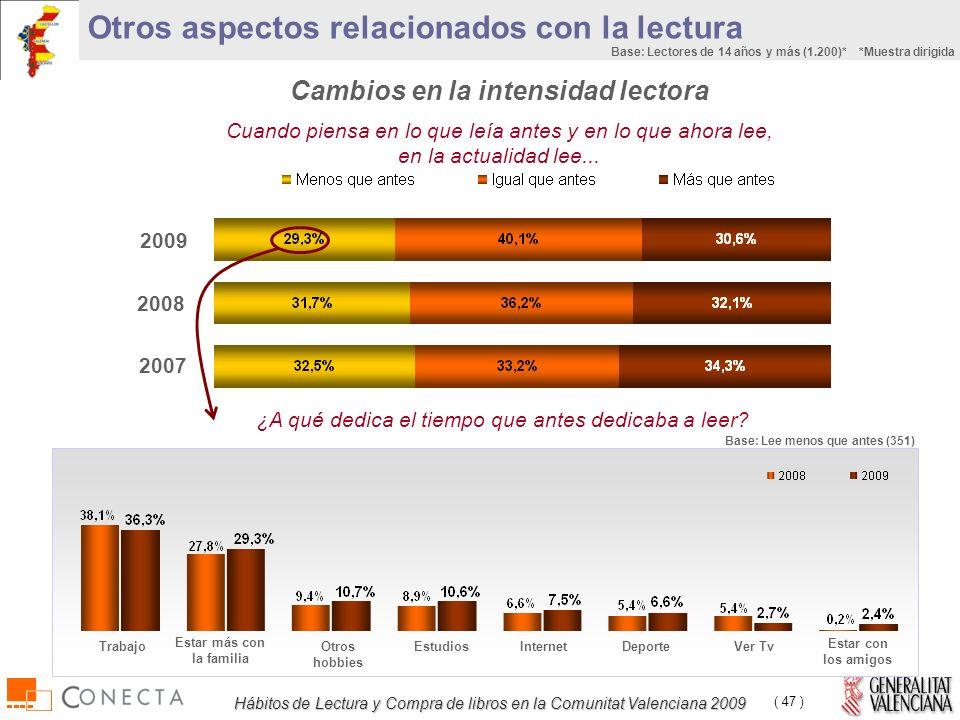 Hábitos de Lectura y Compra de libros en la Comunitat Valenciana 2009 ( 47 ) Cuando piensa en lo que leía antes y en lo que ahora lee, en la actualidad lee...