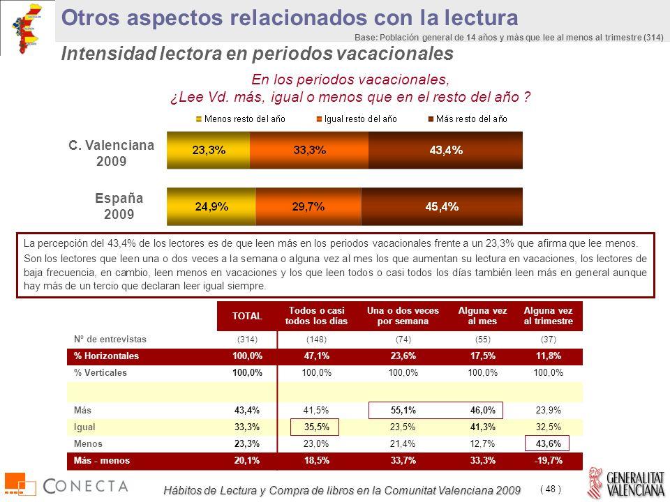 Hábitos de Lectura y Compra de libros en la Comunitat Valenciana 2009 ( 48 ) En los periodos vacacionales, ¿Lee Vd.