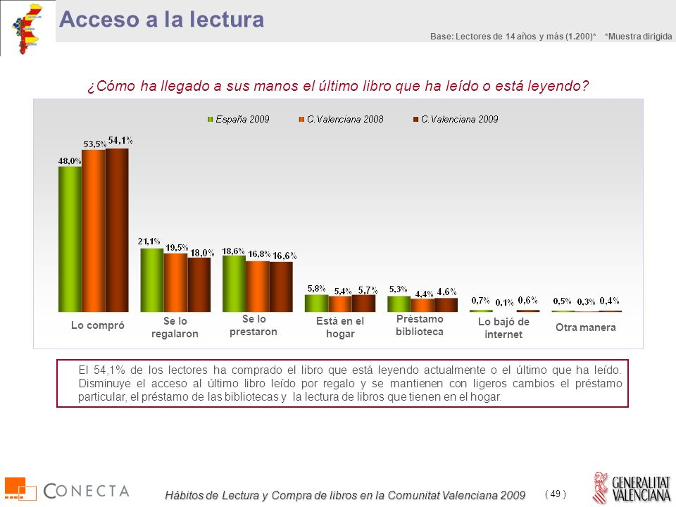 Hábitos de Lectura y Compra de libros en la Comunitat Valenciana 2009 ( 49 ) ¿Cómo ha llegado a sus manos el último libro que ha leído o está leyendo.