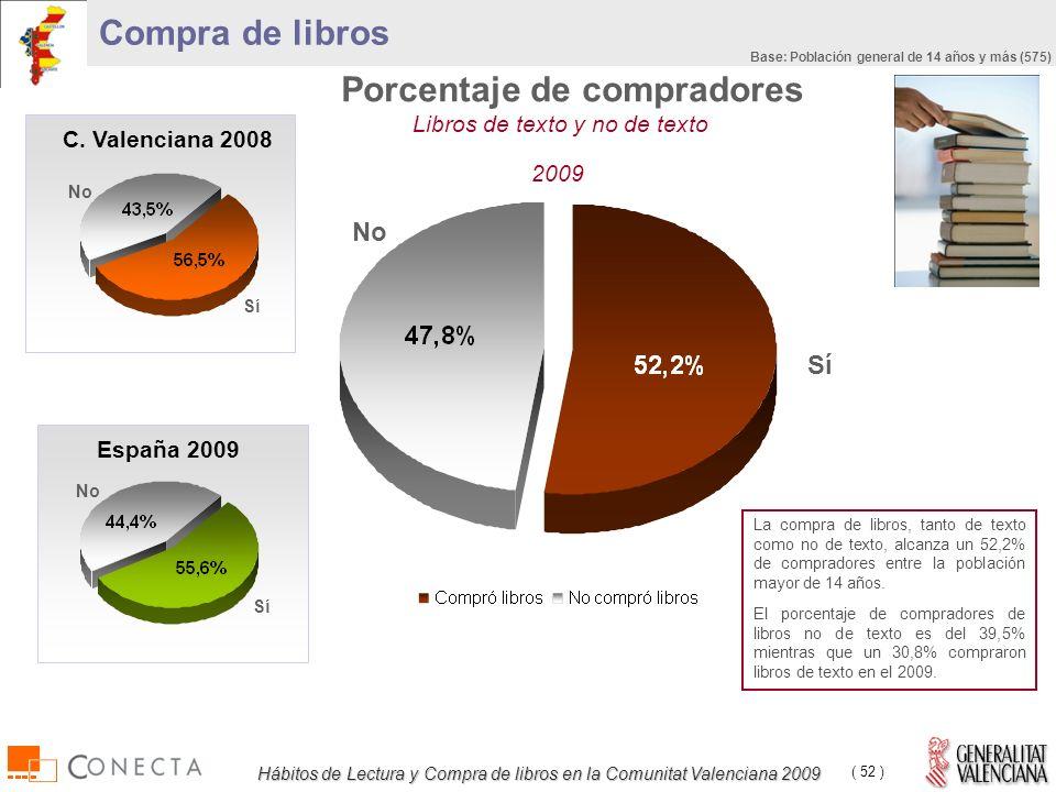 Hábitos de Lectura y Compra de libros en la Comunitat Valenciana 2009 ( 52 ) Libros de texto y no de texto Compra de libros 2009 La compra de libros, tanto de texto como no de texto, alcanza un 52,2% de compradores entre la población mayor de 14 años.