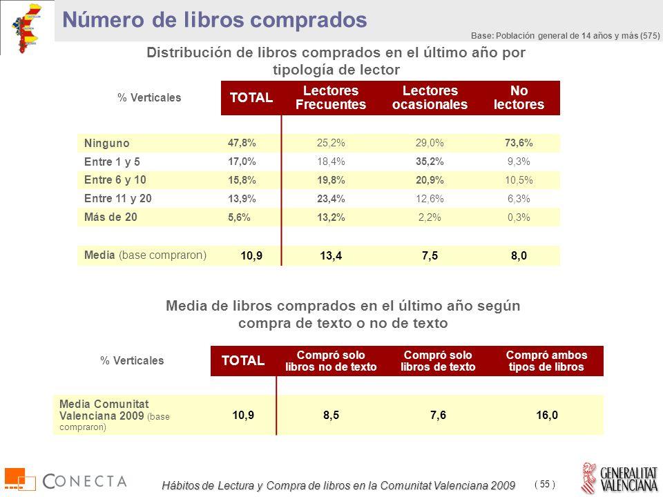Hábitos de Lectura y Compra de libros en la Comunitat Valenciana 2009 ( 55 ) Distribución de libros comprados en el último año por tipología de lector % Verticales TOTAL Lectores Frecuentes Lectores ocasionales No lectores Ninguno 47,8%25,2%29,0%73,6% Entre 1 y 5 17,0%18,4%35,2%9,3% Entre 6 y 10 15,8%19,8%20,9%10,5% Entre 11 y 20 13,9%23,4%12,6%6,3% Más de 20 5,6%13,2%2,2%0,3% Media (base compraron) 10,913,47,58,0 Número de libros comprados % Verticales TOTAL Compró solo libros no de texto Compró solo libros de texto Compró ambos tipos de libros Media Comunitat Valenciana 2009 (base compraron) 10,98,57,616,0 Media de libros comprados en el último año según compra de texto o no de texto Base: Población general de 14 años y más (575)