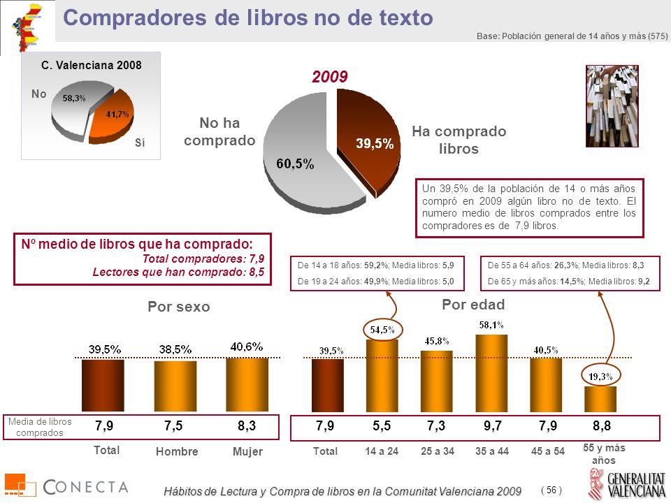Hábitos de Lectura y Compra de libros en la Comunitat Valenciana 2009 ( 56 ) Compradores de libros no de texto Nº medio de libros que ha comprado: Total compradores: 7,9 Lectores que han comprado: 8,5 Ha comprado libros No ha comprado Por sexo 7,5 Media de libros comprados 8,3 HombreMujer Total 7,9 Por edad 5,5 14 a 2425 a 3435 a 4445 a 54 55 y más años 7,39,77,98,8 Total 7,9 Un 39,5% de la población de 14 o más años compró en 2009 algún libro no de texto.