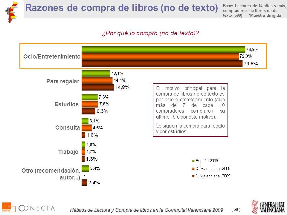 Hábitos de Lectura y Compra de libros en la Comunitat Valenciana 2009 ( 58 ) Para regalar Razones de compra de libros (no de texto) ¿Por qué lo compró (no de texto).