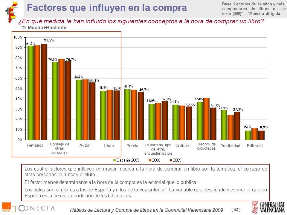 Hábitos de Lectura y Compra de libros en la Comunitat Valenciana 2009 ( 62 ) ¿En qué medida le han influido los siguientes conceptos a la hora de comprar un libro.