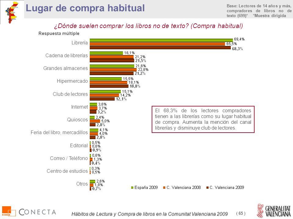Hábitos de Lectura y Compra de libros en la Comunitat Valenciana 2009 ( 65 ) ¿Dónde suelen comprar los libros no de texto.