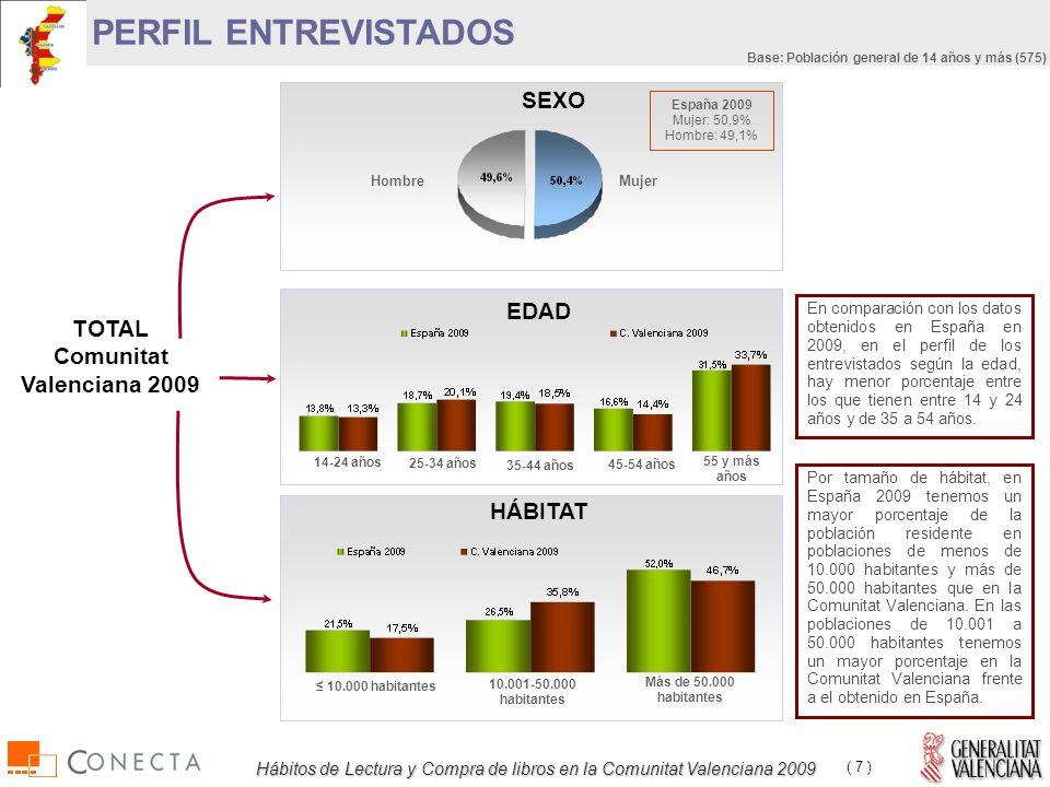 Hábitos de Lectura y Compra de libros en la Comunitat Valenciana 2009 ( 7 ) PERFIL ENTREVISTADOS TOTAL Comunitat Valenciana 2009 HombreMujer SEXO EDAD 14-24 años 25-34 años 35-44 años 45-54 años 55 y más años HÁBITAT 10.000 habitantes 10.001-50.000 habitantes Más de 50.000 habitantes Por tamaño de hábitat, en España 2009 tenemos un mayor porcentaje de la población residente en poblaciones de menos de 10.000 habitantes y más de 50.000 habitantes que en la Comunitat Valenciana.