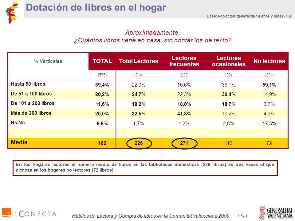 Hábitos de Lectura y Compra de libros en la Comunitat Valenciana 2009 ( 70 ) Dotación de libros en el hogar Aproximadamente, ¿Cuántos libros tiene en casa, sin contar los de texto.