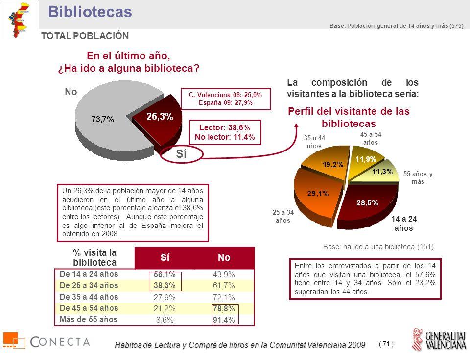 Hábitos de Lectura y Compra de libros en la Comunitat Valenciana 2009 ( 71 ) Bibliotecas TOTAL POBLACIÓN En el último año, ¿Ha ido a alguna biblioteca.