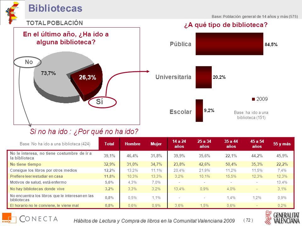 Hábitos de Lectura y Compra de libros en la Comunitat Valenciana 2009 ( 72 ) Bibliotecas TOTAL POBLACIÓN TotalHombreMujer 14 a 24 años 25 a 34 años 35 a 44 años 45 a 54 años 55 y más No le interesa, no tiene costumbre de ir a la biblioteca 39,1%46,4%31,8%39,9%35,6%22,1%44,2%45,9% No tiene tiempo32,9%31,0%34,7%23,8%42,6%50,4%35,3%22,2% Consigue los libros por otros medios12,2%13,2%11,1%20,4%21,9%11,2%11,5%7,4% Prefiere leer/estudiar en casa11,8%10,3%13,3%3,2%10,1%15,5%12,3% Motivos de salud, está enfermo5,6%4,3%7,0%----13,4% No hay bibliotecas donde vive3,2%3,3%3,2%13,4%0,9%4,0%-3,1% No encuentra los libros que le interesan en las bibliotecas 0,8%0,5%1,1%--1,4%1,2%0,9% El horario no le conviene, le viene mal0,8%0,6%0,9%3,6%1,5%0,6%-0,2% Si no ha ido : ¿Por qué no ha ido.