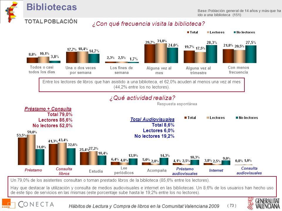 Hábitos de Lectura y Compra de libros en la Comunitat Valenciana 2009 ( 73 ) ¿Con qué frecuencia visita la biblioteca.