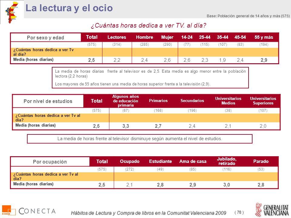 Hábitos de Lectura y Compra de libros en la Comunitat Valenciana 2009 ( 78 ) Por sexo y edad Total LectoresHombreMujer14-2425-4435-4445-5455 y más (575)(314)(285)(290)(77)(115)(107)(83)(194) ¿Cuántas horas dedica a ver Tv al día.