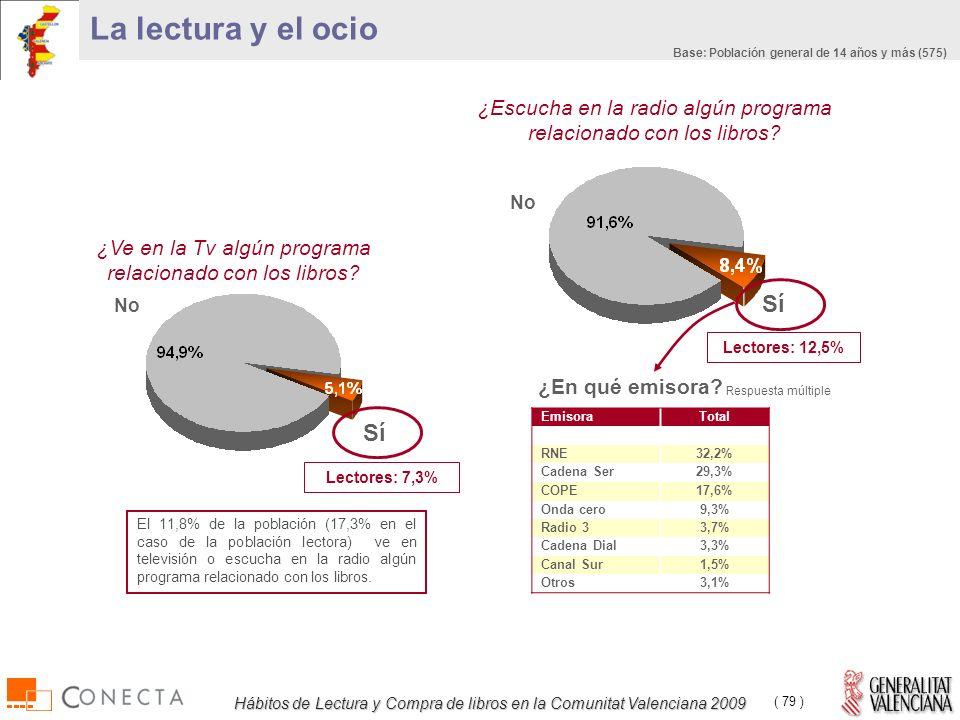 Hábitos de Lectura y Compra de libros en la Comunitat Valenciana 2009 ( 79 ) ¿Escucha en la radio algún programa relacionado con los libros.