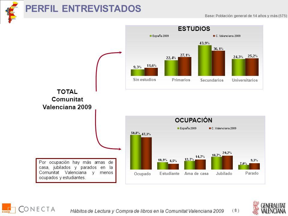 Hábitos de Lectura y Compra de libros en la Comunitat Valenciana 2009 ( 8 ) Por ocupación hay más amas de casa, jubilados y parados en la Comunitat Valenciana y menos ocupados y estudiantes.