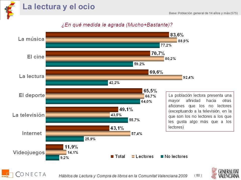 Hábitos de Lectura y Compra de libros en la Comunitat Valenciana 2009 ( 80 ) La lectura y el ocio ¿En qué medida le agrada (Mucho+Bastante).
