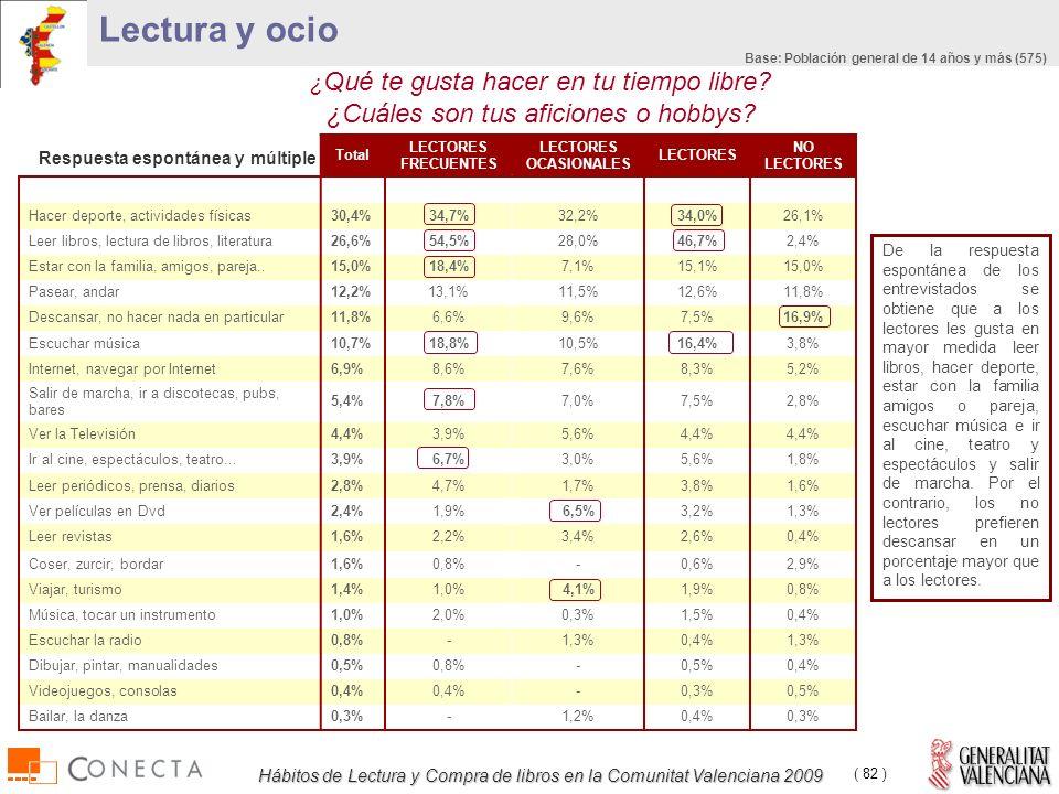 Hábitos de Lectura y Compra de libros en la Comunitat Valenciana 2009 ( 82 ) Total LECTORES FRECUENTES LECTORES OCASIONALES LECTORES NO LECTORES Hacer deporte, actividades físicas30,4%34,7%32,2%34,0%26,1% Leer libros, lectura de libros, literatura26,6%54,5%28,0%46,7%2,4% Estar con la familia, amigos, pareja..15,0%18,4%7,1%15,1%15,0% Pasear, andar12,2%13,1%11,5%12,6%11,8% Descansar, no hacer nada en particular11,8%6,6%9,6%7,5%16,9% Escuchar música10,7%18,8%10,5%16,4%3,8% Internet, navegar por Internet6,9%8,6%7,6%8,3%5,2% Salir de marcha, ir a discotecas, pubs, bares 5,4%7,8%7,0%7,5%2,8% Ver la Televisión4,4%3,9%5,6%4,4% Ir al cine, espectáculos, teatro...3,9%6,7%3,0%5,6%1,8% Leer periódicos, prensa, diarios2,8%4,7%1,7%3,8%1,6% Ver películas en Dvd2,4%1,9%6,5%3,2%1,3% Leer revistas1,6%2,2%3,4%2,6%0,4% Coser, zurcir, bordar1,6%0,8%-0,6%2,9% Viajar, turismo1,4%1,0%4,1%1,9%0,8% Música, tocar un instrumento1,0%2,0%0,3%1,5%0,4% Escuchar la radio0,8%-1,3%0,4%1,3% Dibujar, pintar, manualidades0,5%0,8%-0,5%0,4% Videojuegos, consolas0,4% -0,3%0,5% Bailar, la danza0,3%-1,2%0,4%0,3% ¿ Qué te gusta hacer en tu tiempo libre.