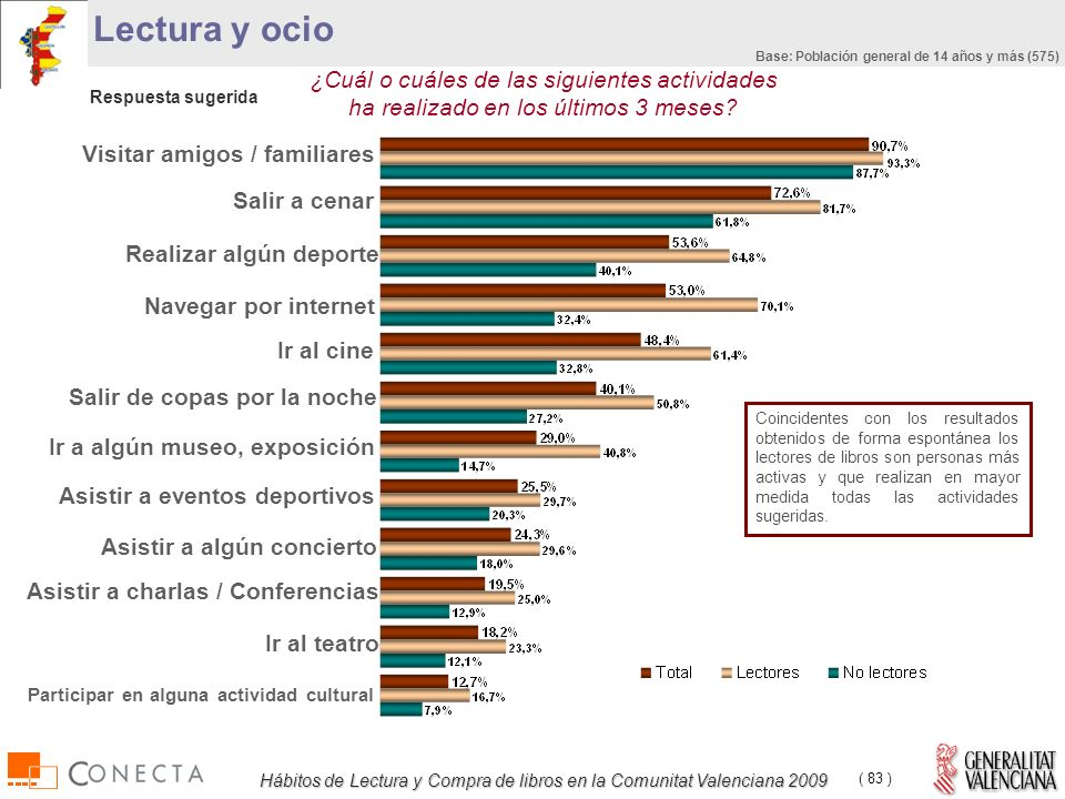 Hábitos de Lectura y Compra de libros en la Comunitat Valenciana 2009 ( 83 ) Lectura y ocio ¿Cuál o cuáles de las siguientes actividades ha realizado en los últimos 3 meses.