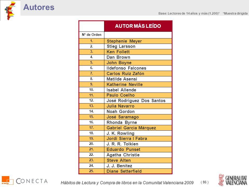 Hábitos de Lectura y Compra de libros en la Comunitat Valenciana 2009 ( 86 ) Autores AUTOR MÁS LEÍDO Nº de Orden 1.