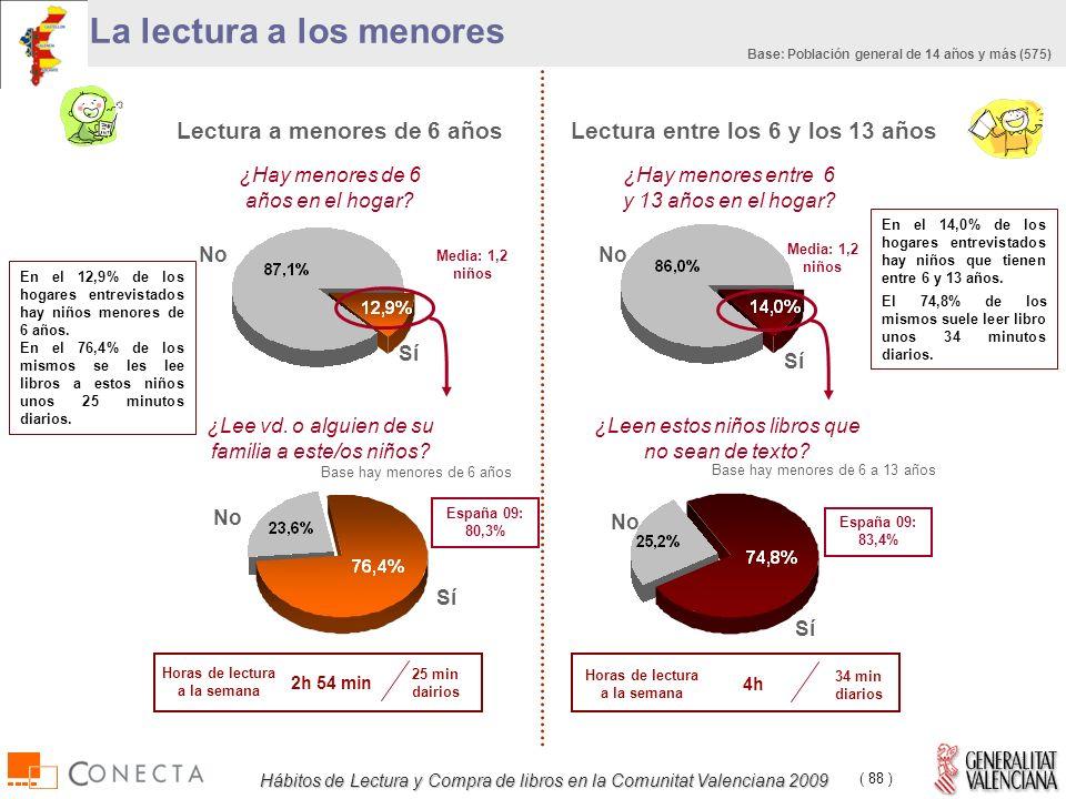 Hábitos de Lectura y Compra de libros en la Comunitat Valenciana 2009 ( 88 ) Lectura a menores de 6 años La lectura a los menores Lectura entre los 6 y los 13 años ¿Hay menores de 6 años en el hogar.