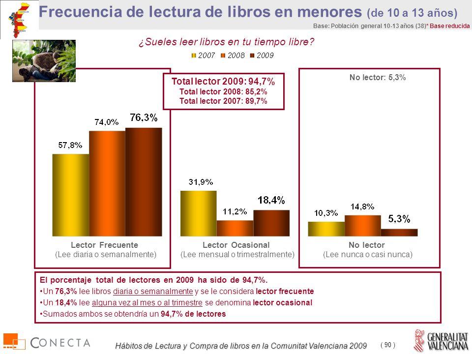 Hábitos de Lectura y Compra de libros en la Comunitat Valenciana 2009 ( 90 ) Frecuencia de lectura de libros en menores (de 10 a 13 años) Base: Población general 10-13 años (38)* Base reducida El porcentaje total de lectores en 2009 ha sido de 94,7%.