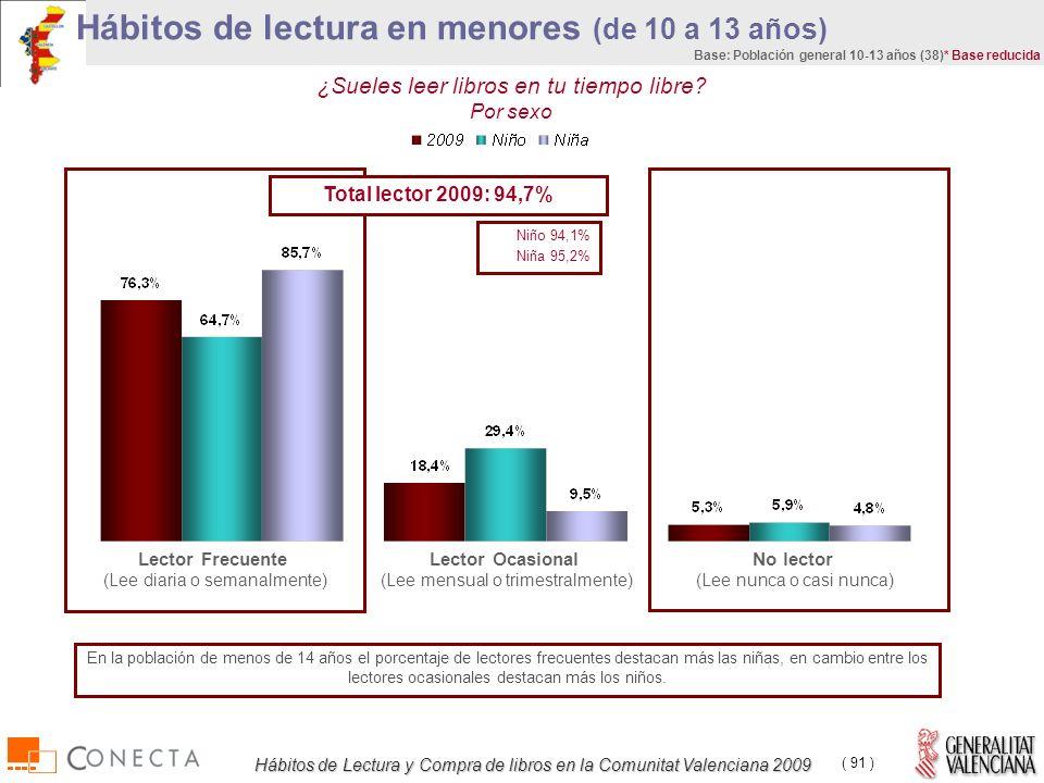 Hábitos de Lectura y Compra de libros en la Comunitat Valenciana 2009 ( 91 ) ¿Sueles leer libros en tu tiempo libre.