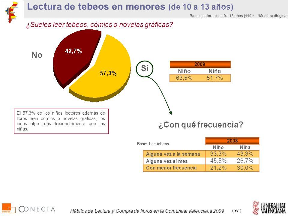 Hábitos de Lectura y Compra de libros en la Comunitat Valenciana 2009 ( 97 ) Lectura de tebeos en menores (de 10 a 13 años) ¿Sueles leer tebeos, cómics o novelas gráficas.
