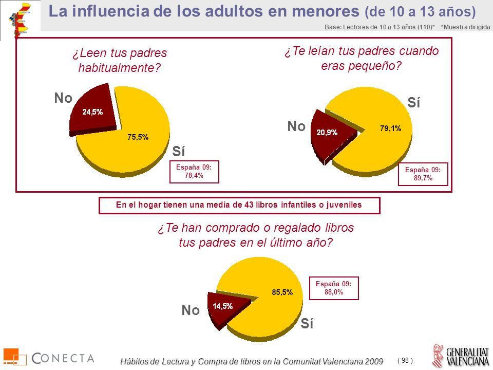 Hábitos de Lectura y Compra de libros en la Comunitat Valenciana 2009 ( 98 ) La influencia de los adultos en menores (de 10 a 13 años) ¿Leen tus padres habitualmente.