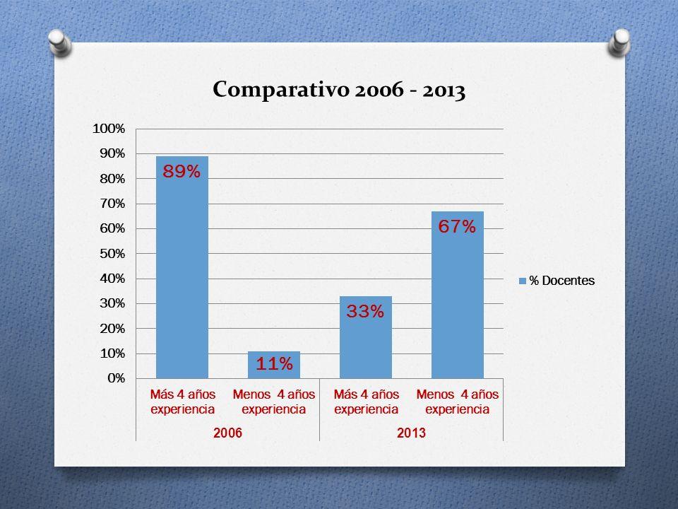 Comparativo 2006 - 2013