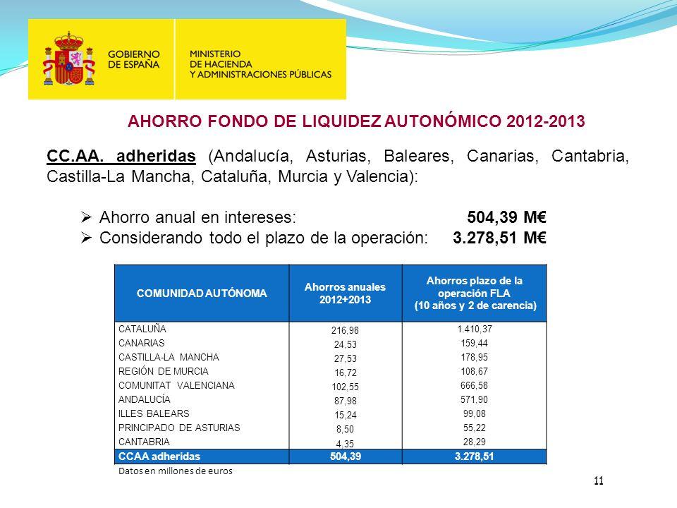 AHORRO FONDO DE LIQUIDEZ AUTONÓMICO 2012-2013 CC.AA.