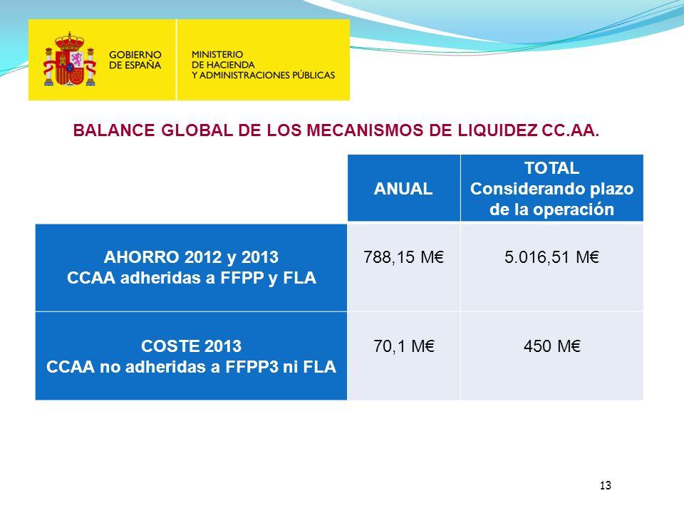 BALANCE GLOBAL DE LOS MECANISMOS DE LIQUIDEZ CC.AA.